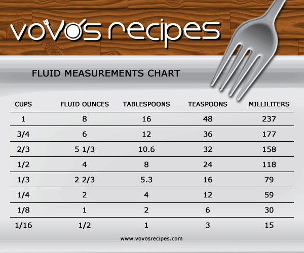 Tablespoon to Ounces Conversion Chart